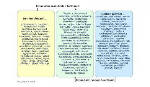 Tunteet ja tarpeet -kaavio