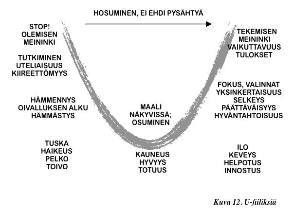 U-fiilis